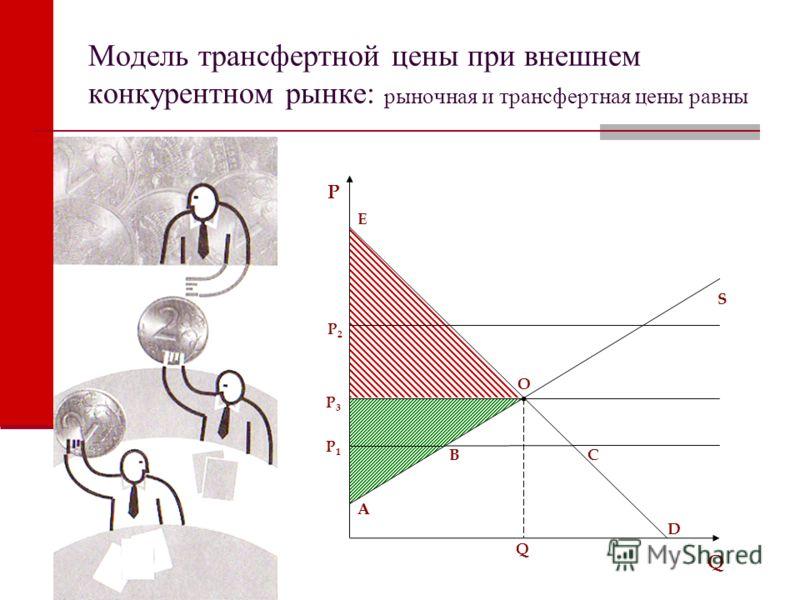 Модель трансфертной цены при внешнем конкурентном рынке: рыночная и трансфертная цены равны O CB A E A P1P1 P3P3 P Q Q D P2P2 S