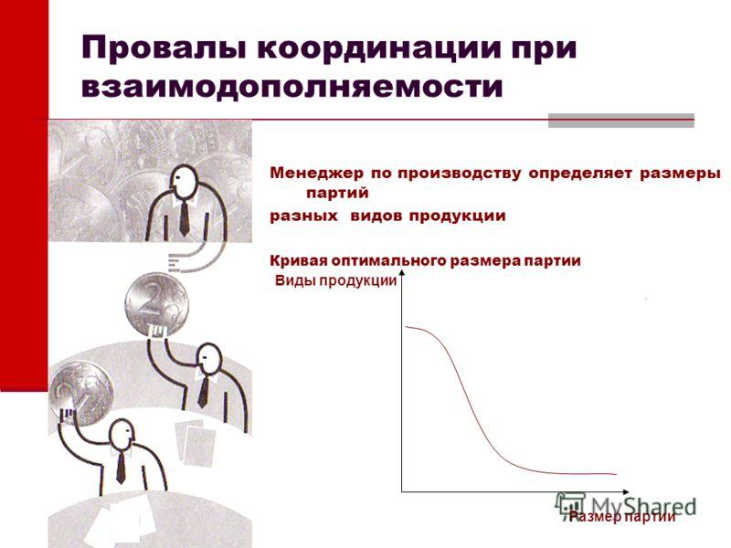 Провалы координации при взаимодополняемости Менеджер по производству определяет размеры партий разных видов продукции Кривая оптимального размера партии Размер партии Виды продукции