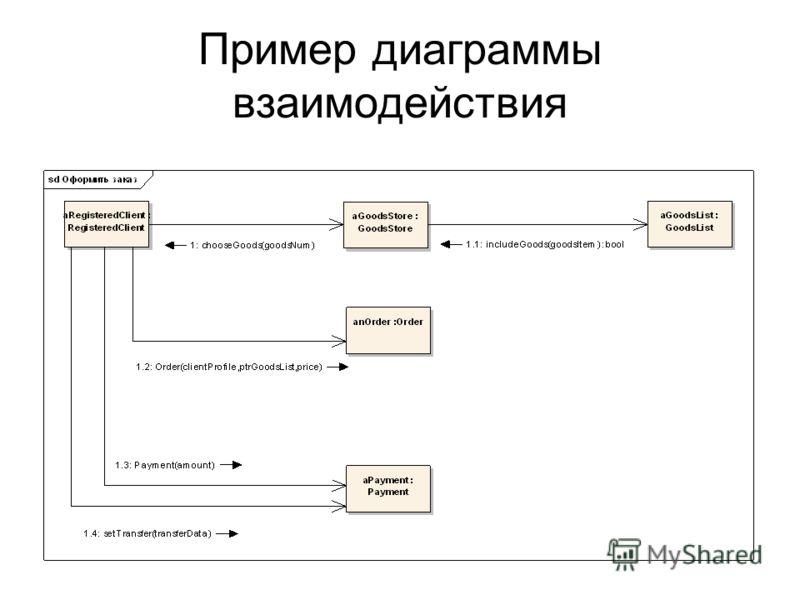 Пример диаграммы взаимодействия