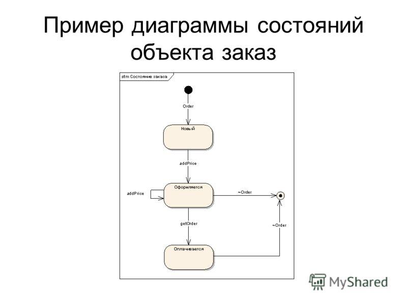 Пример диаграммы состояний объекта заказ