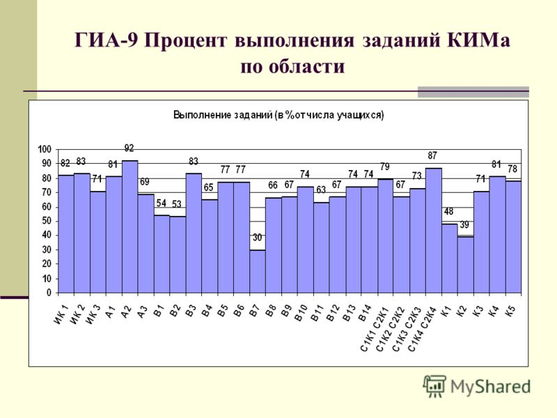 ГИА-9 Процент выполнения заданий КИМа по области