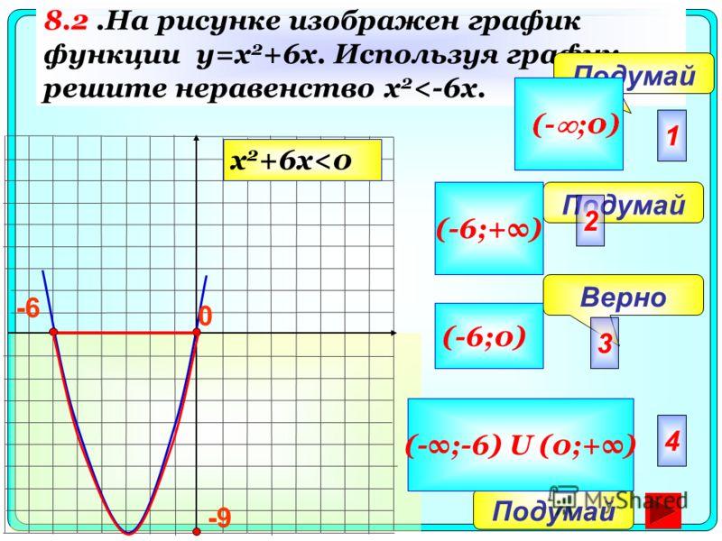 8.2.На рисунке изображен график функции y=x 2 +6x. Используя график, решите неравенство x 2
