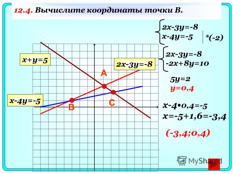12.4. Вычислите координаты точки B. А В 2x-3y=-8 x-4y=-5 x-4 0,4=-5 x=-5+1,6=-3,4 (-3,4;0,4) С 2x-3y=-8 x+y=5 x-4y=-5 *(-2) 2x-3y=-8 -2x+8y=10 5y=2 y=0,4
