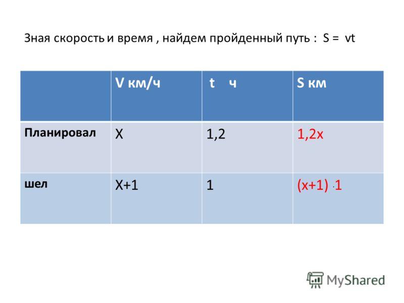 Зная скорость и время, найдем пройденный путь : S = vt V км/ч t чS км Планировал Х1,21,2х шел Х+11(х+1). 1