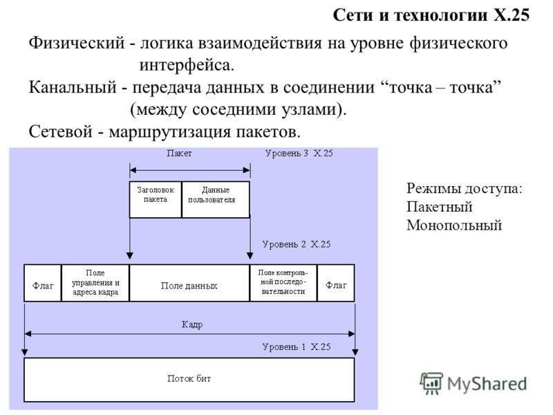 Сети и технологии Х.25 Физический - логика взаимодействия на уровне физического интерфейса. Канальный - передача данных в соединении точка – точка (между соседними узлами). Сетевой - маршрутизация пакетов. Режимы доступа: Пакетный Монопольный