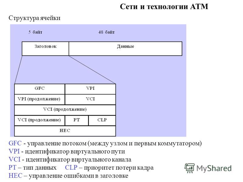 Сети и технологии ATM Структура ячейки GFC - управление потоком (между узлом и первым коммутатором) VPI - идентификатор виртуального пути VCI - идентификатор виртуального канала PT – тип данных CLP – приоритет потери кадра HEC – управление ошибками в