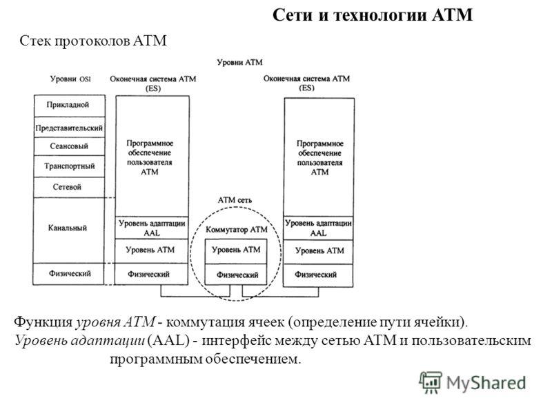 Сети и технологии ATM Стек протоколов АТМ Функция уровня ATM - коммутация ячеек (определение пути ячейки). Уровень адаптации (AAL) - интерфейс между сетью ATM и пользовательским программным обеспечением.