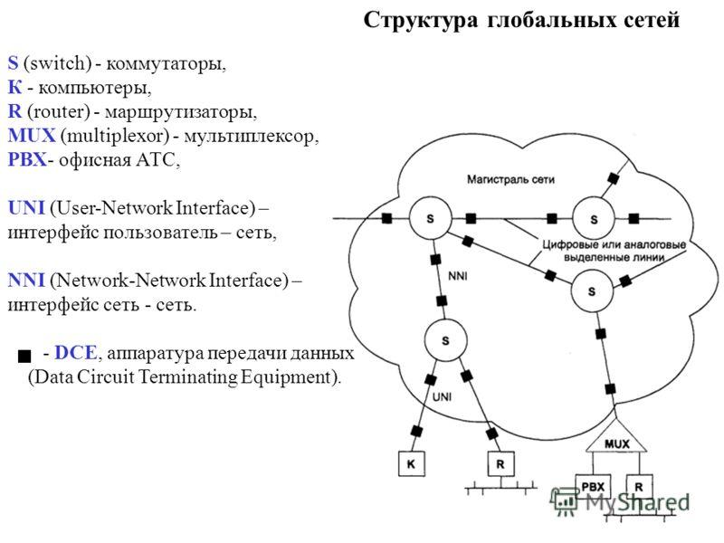 Структура глобальных сетей S (switch) - коммутаторы, К - компьютеры, R (router) - маршрутизаторы, MUX (multiplexor) - мультиплексор, РВХ- офисная АТС, UNI (User-Network Interface) – интерфейс пользователь – сеть, NNI (Network-Network Interface) – инт