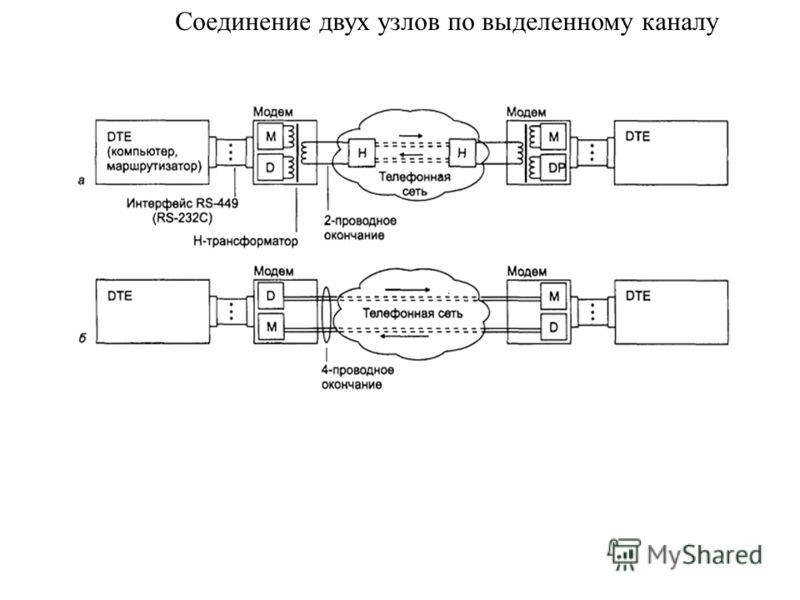 Соединение двух узлов по выделенному каналу