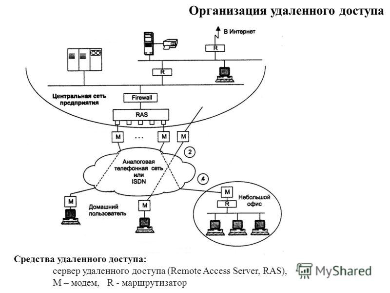 Организация удаленного доступа Средства удаленного доступа: сервер удаленного доступа (Remote Access Server, RAS), М – модем, R - маршрутизатор