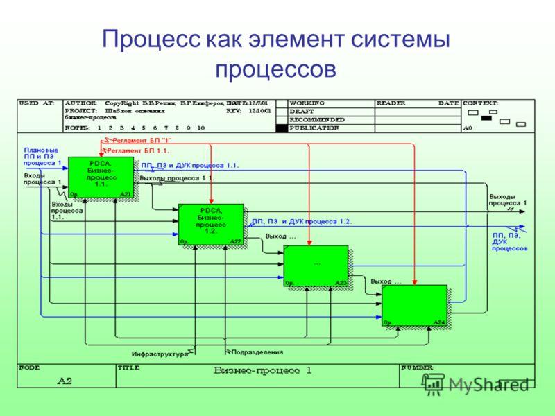 Процесс как элемент системы процессов