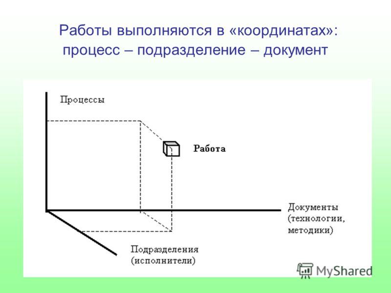 Работы выполняются в «координатах»: процесс – подразделение – документ