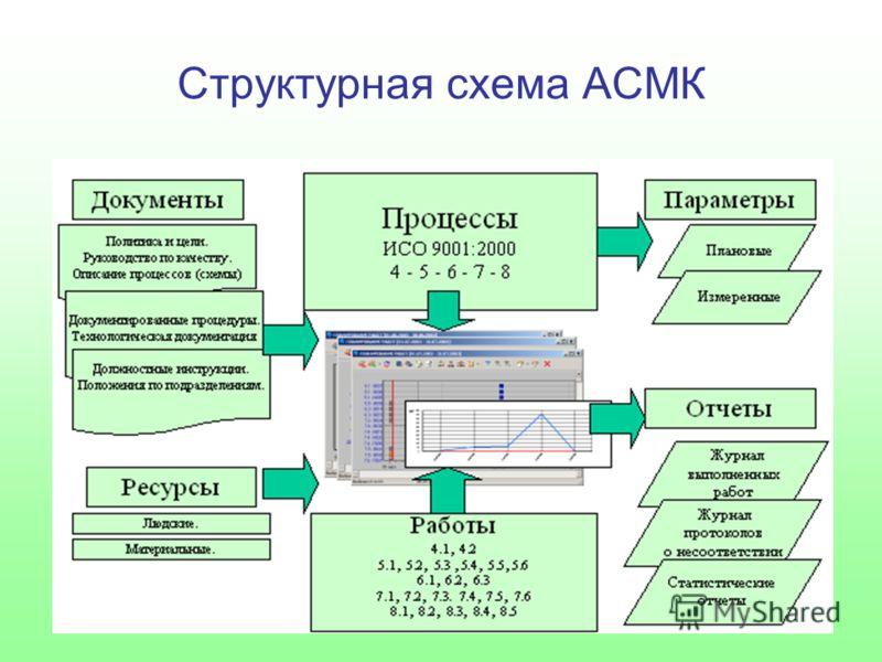 Структурная схема АСМК