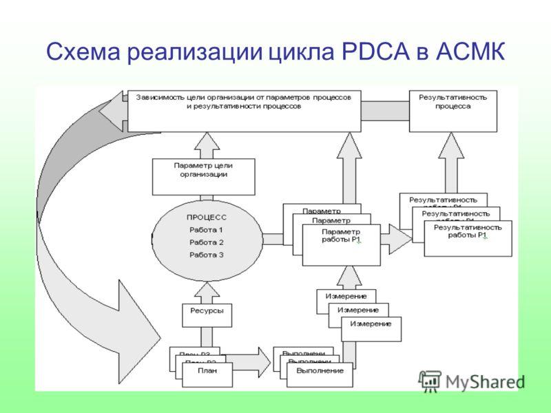 Схема реализации цикла PDCA в АСМК