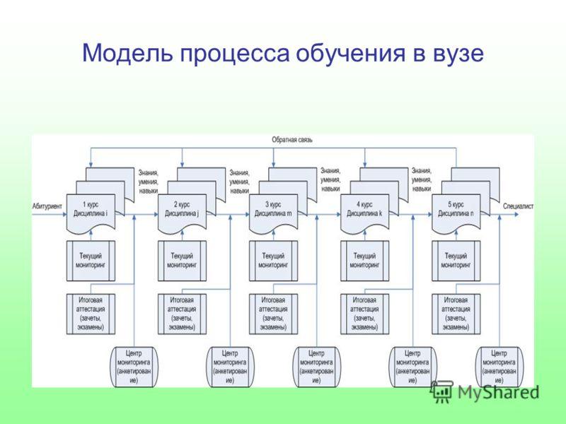 Модель процесса обучения в вузе