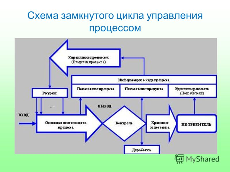 Схема замкнутого цикла управления процессом