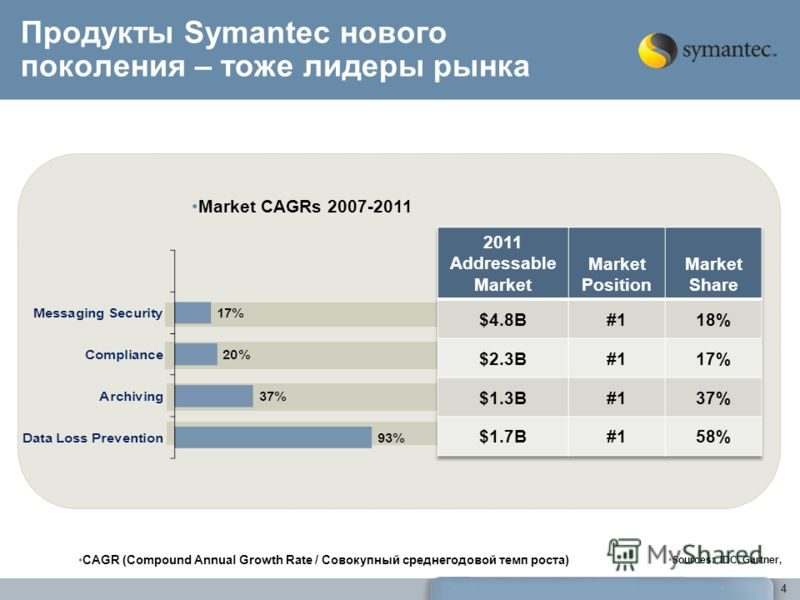 Продукты Symantec нового поколения – тоже лидеры рынка Market CAGRs 2007-2011 Sources: IDC, Gartner, 4 CAGR (Compound Annual Growth Rate / Совокупный среднегодовой темп роста)
