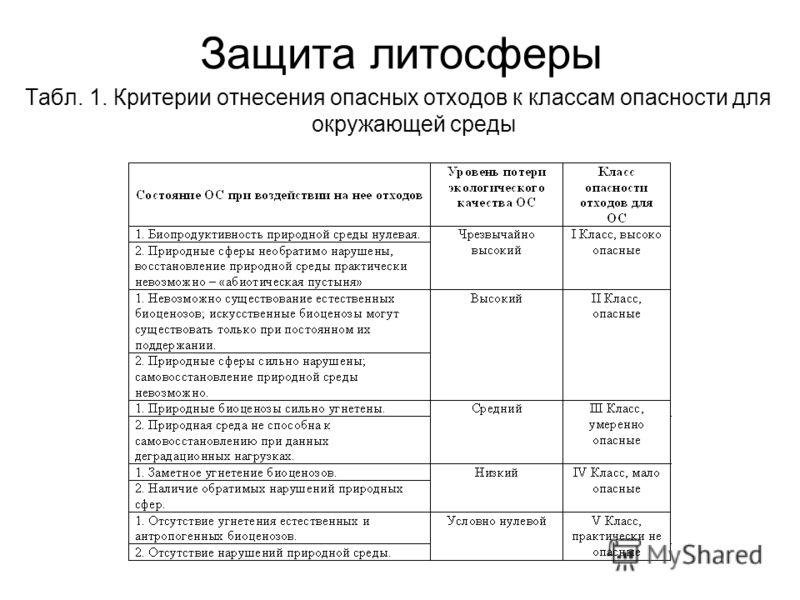Защита литосферы Табл. 1. Критерии отнесения опасных отходов к классам опасности для окружающей среды