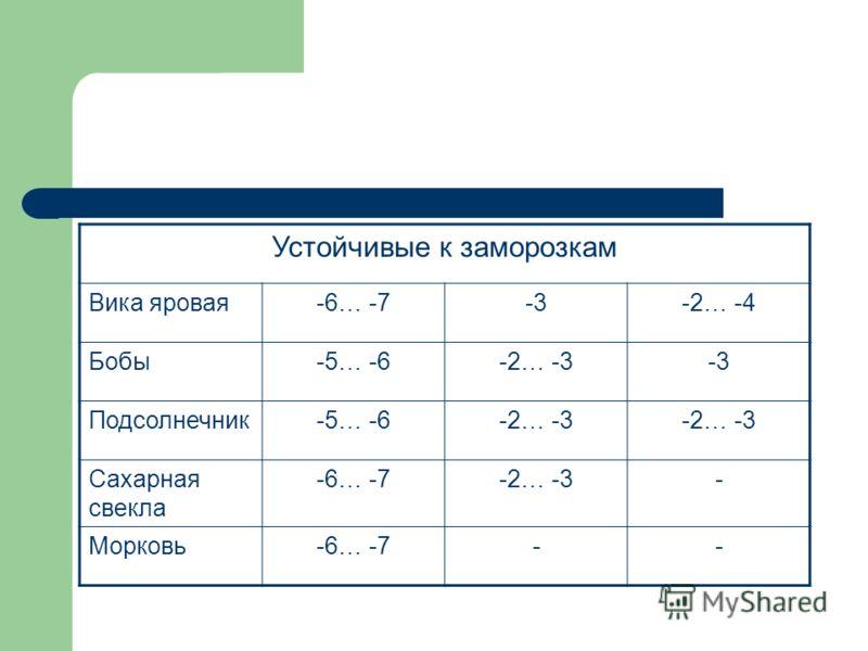 Устойчивые к заморозкам Вика яровая-6… -7-3-2… -4 Бобы-5… -6-2… -3-3 Подсолнечник-5… -6-2… -3 Сахарная свекла -6… -7-2… -3- Морковь-6… -7--
