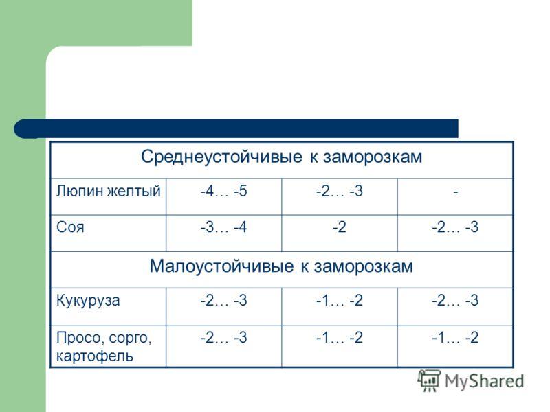 Среднеустойчивые к заморозкам Люпин желтый-4… -5-2… -3- Соя-3… -4-2-2… -3 Малоустойчивые к заморозкам Кукуруза-2… -3-1… -2-2… -3 Просо, сорго, картофель -2… -3-1… -2