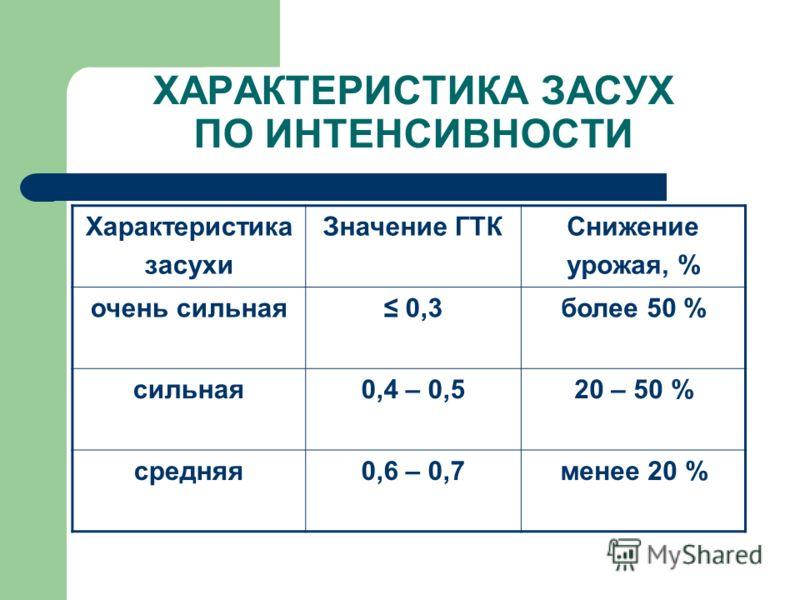 ХАРАКТЕРИСТИКА ЗАСУХ ПО ИНТЕНСИВНОСТИ Характеристика засухи Значение ГТКСнижение урожая, % очень сильная 0,3более 50 % сильная0,4 – 0,520 – 50 % средняя0,6 – 0,7менее 20 %