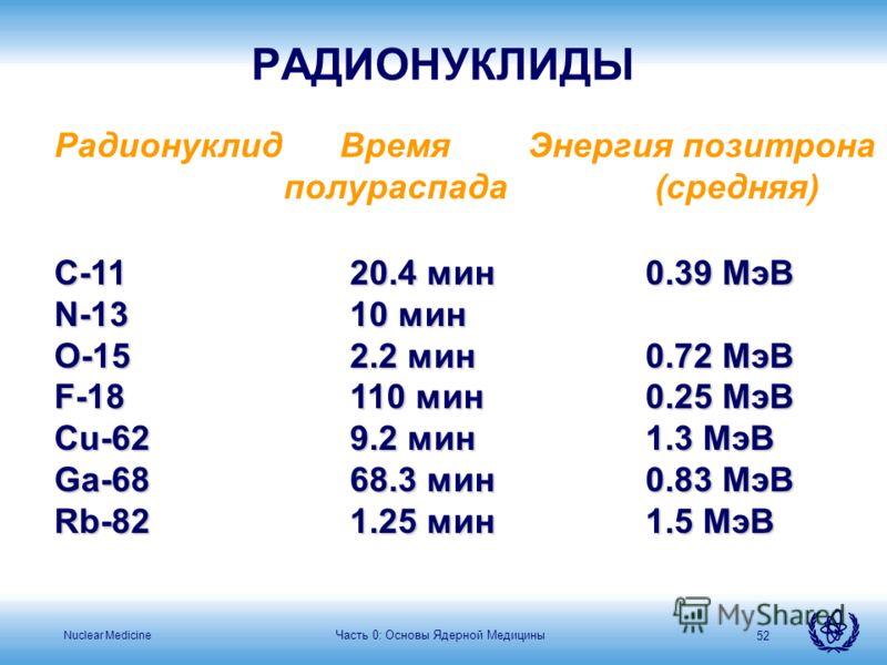 Nuclear Medicine Часть 0: Основы Ядерной Медицины 52 Радионуклид Время Энергия позитрона полураспада (средняя) C-1120.4 мин 0.39 МэВ N-1310 мин 0.50 МэВ O-152.2 мин 0.72 МэВ F-18110 мин 0.25 МэВ Cu-629.2 мин 1.3 МэВ Ga-6868.3 мин 0.83 МэВ Rb-821.25 м