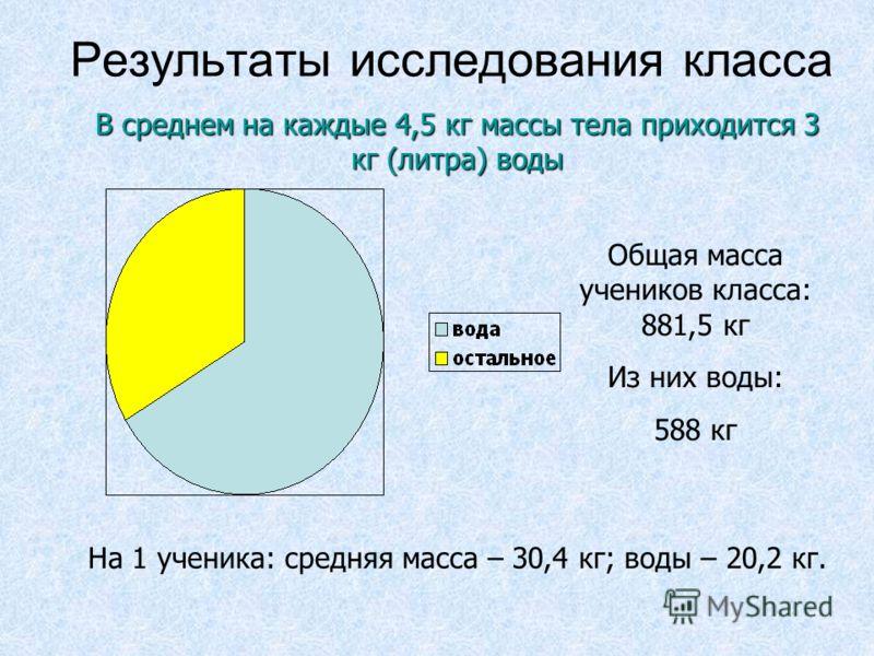 Результаты исследования класса Общая масса учеников класса: 881,5 кг Из них воды: 588 кг На 1 ученика: средняя масса – 30,4 кг; воды – 20,2 кг. В среднем на каждые 4,5 кг массы тела приходится 3 кг (литра) воды