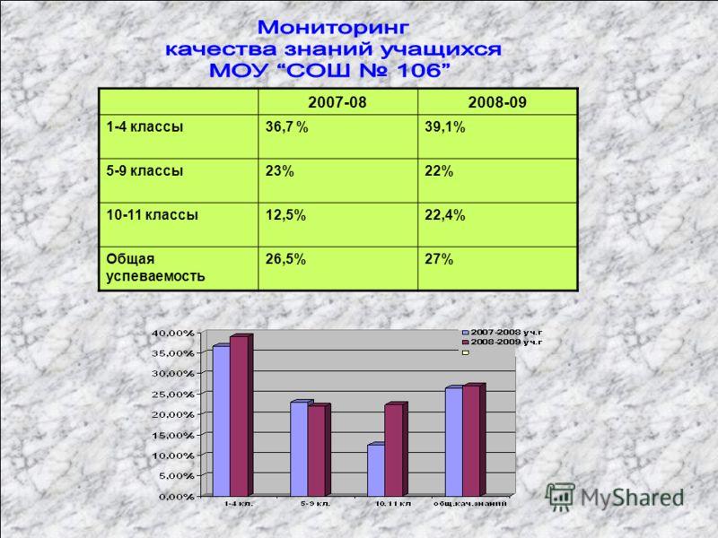 2007-082008-09 1-4 классы36,7 %39,1% 5-9 классы23%22% 10-11 классы12,5%22,4% Общая успеваемость 26,5%27%