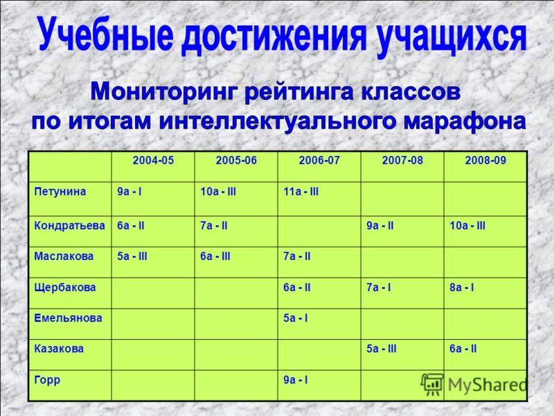 2004-052005-062006-072007-082008-09 Петунина9а - I10а - III11а - III Кондратьева6а - II7а - II9а - II10а - III Маслакова5а - III6а - III7а - II Щербакова6а - II7а - I8а - I Емельянова5а - I Казакова5а - III6а - II Горр9а - I