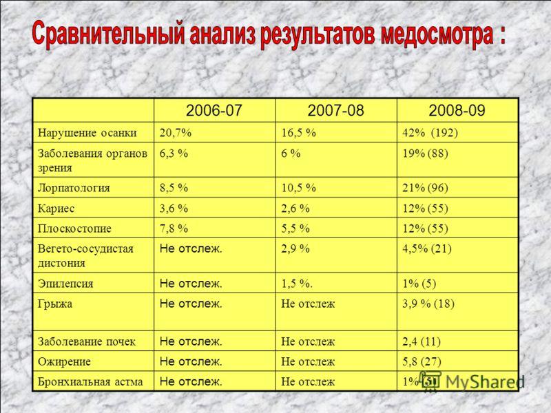 2006-072007-082008-09 Нарушение осанки20,7%16,5 %42% (192) Заболевания органов зрения 6,3 %6 %19% (88) Лорпатология8,5 %10,5 %21% (96) Кариес3,6 %2,6 %12% (55) Плоскостопие7,8 %5,5 %12% (55) Вегето-сосудистая дистония Не отслеж. 2,9 %4,5% (21) Эпилеп