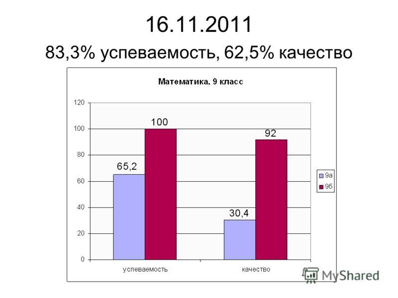 16.11.2011 83,3% успеваемость, 62,5% качество