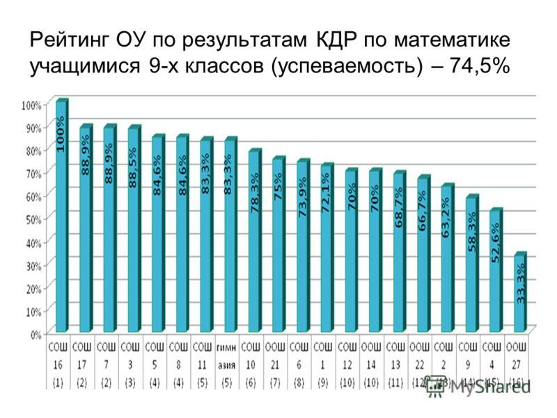 Рейтинг ОУ по результатам КДР по математике учащимися 9-х классов (успеваемость) – 74,5%