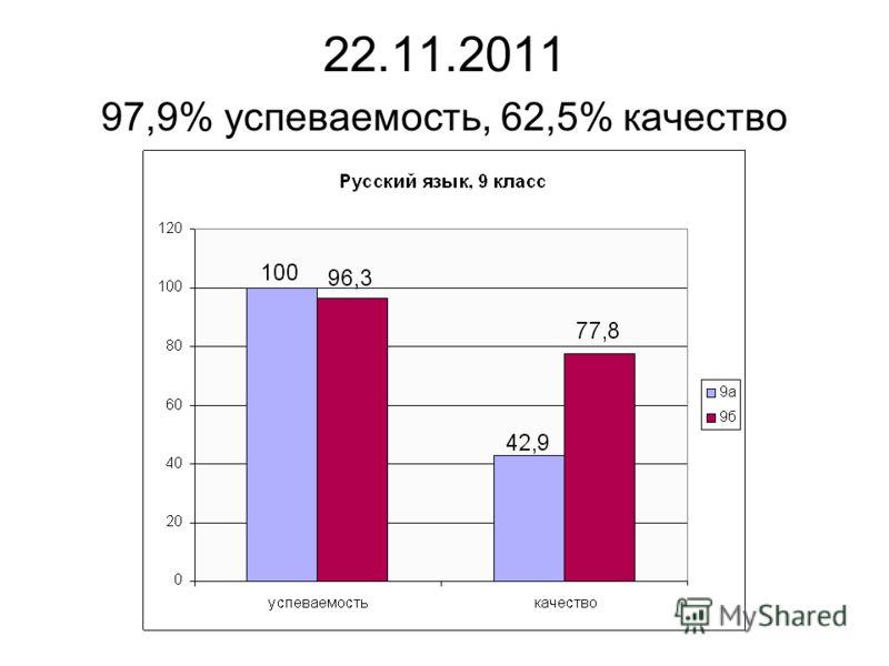 22.11.2011 97,9% успеваемость, 62,5% качество