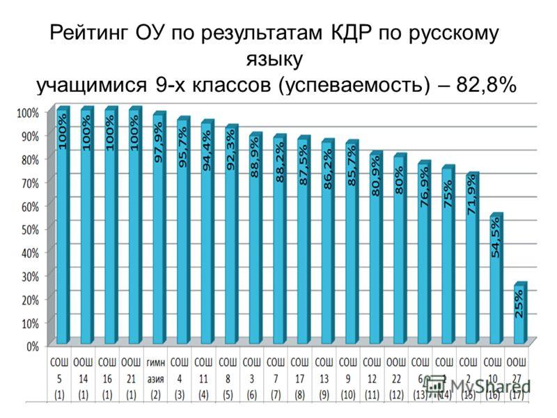 Рейтинг ОУ по результатам КДР по русскому языку учащимися 9-х классов (успеваемость) – 82,8%