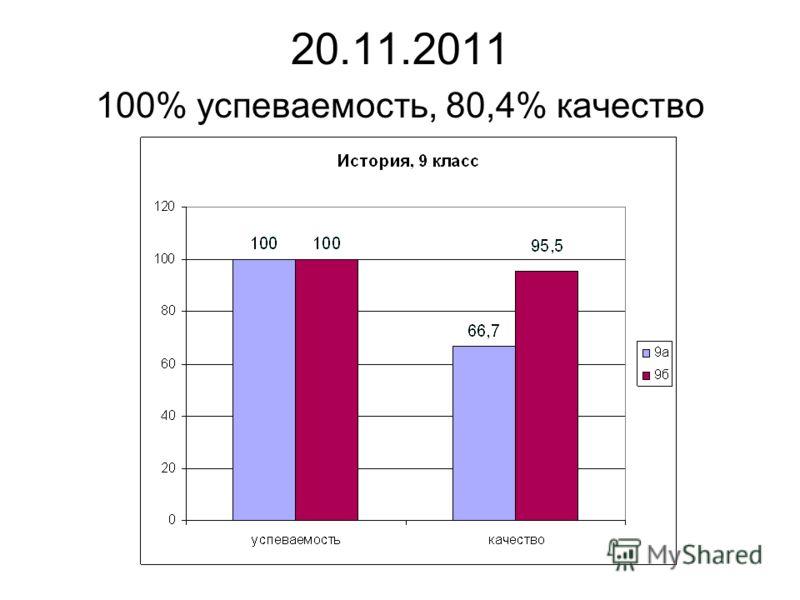 20.11.2011 100% успеваемость, 80,4% качество