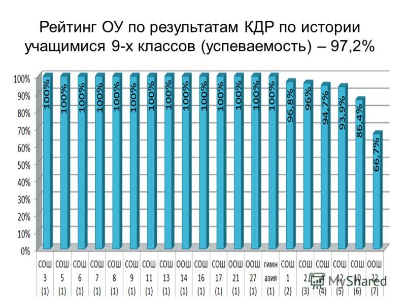 Рейтинг ОУ по результатам КДР по истории учащимися 9-х классов (успеваемость) – 97,2%