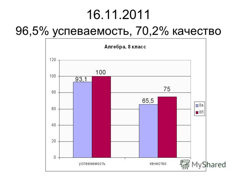 16.11.2011 96,5% успеваемость, 70,2% качество