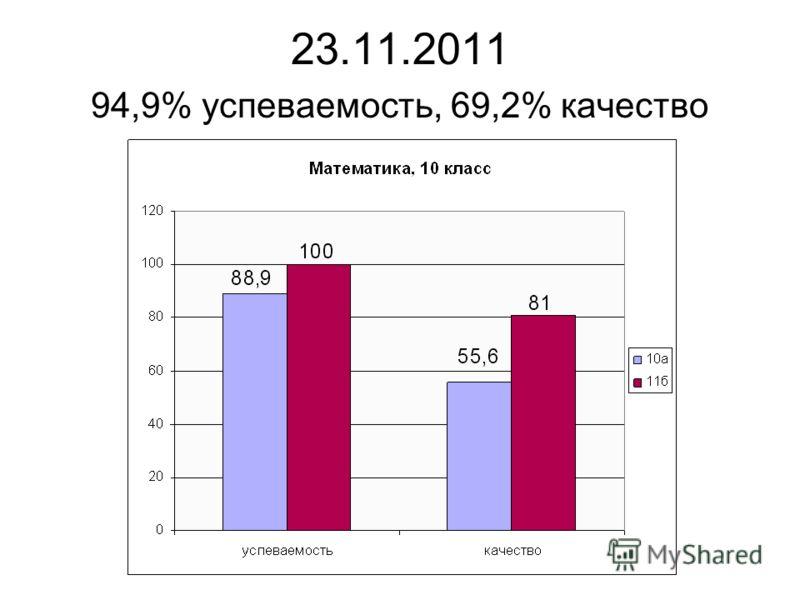 23.11.2011 94,9% успеваемость, 69,2% качество