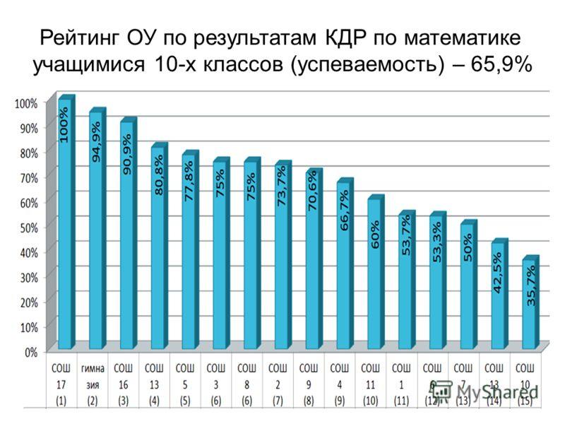 Рейтинг ОУ по результатам КДР по математике учащимися 10-х классов (успеваемость) – 65,9%