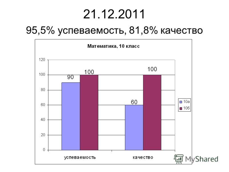 21.12.2011 95,5% успеваемость, 81,8% качество