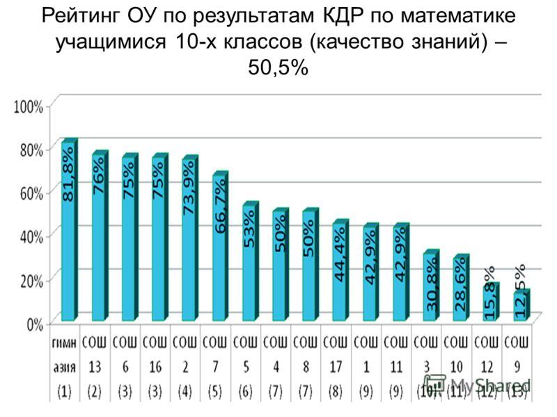 Рейтинг ОУ по результатам КДР по математике учащимися 10-х классов (качество знаний) – 50,5%