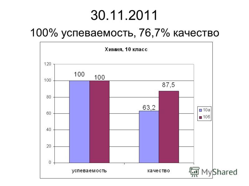 30.11.2011 100% успеваемость, 76,7% качество
