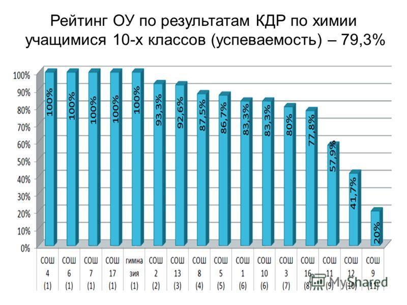 Рейтинг ОУ по результатам КДР по химии учащимися 10-х классов (успеваемость) – 79,3%