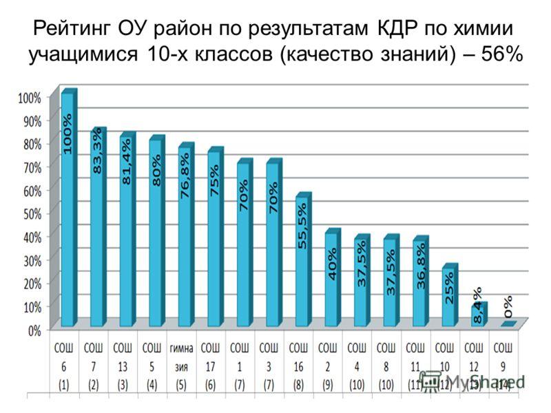 Рейтинг ОУ район по результатам КДР по химии учащимися 10-х классов (качество знаний) – 56%