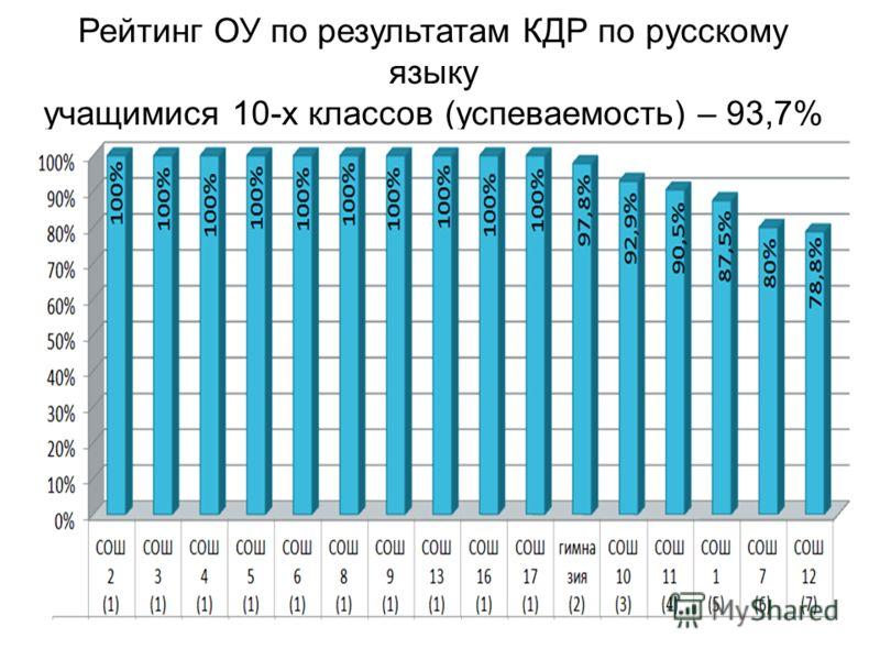 Рейтинг ОУ по результатам КДР по русскому языку учащимися 10-х классов (успеваемость) – 93,7%