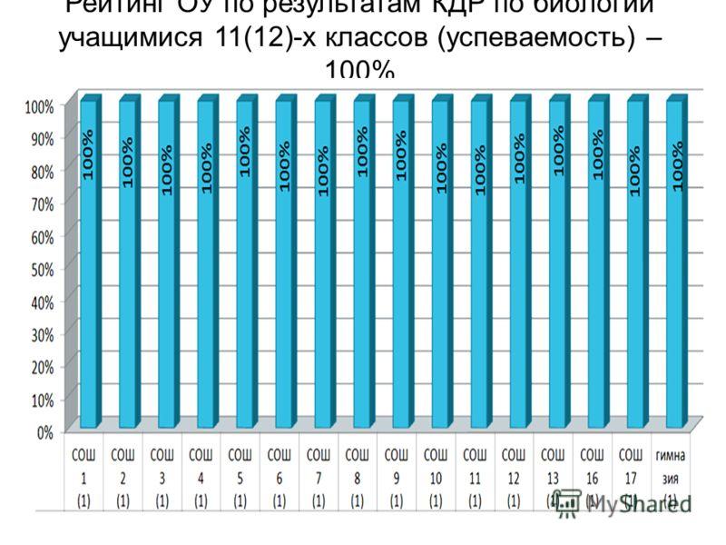 Рейтинг ОУ по результатам КДР по биологии учащимися 11(12)-х классов (успеваемость) – 100%