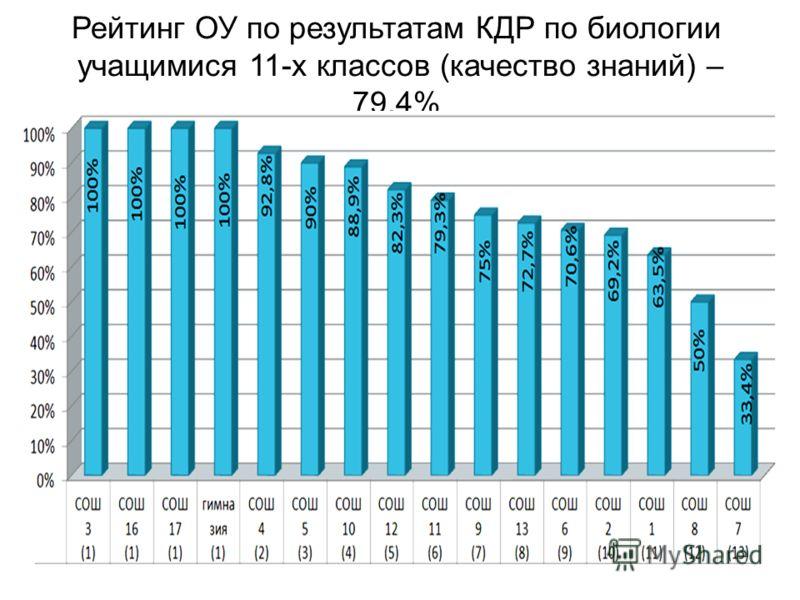 Рейтинг ОУ по результатам КДР по биологии учащимися 11-х классов (качество знаний) – 79,4%