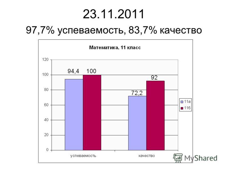 23.11.2011 97,7% успеваемость, 83,7% качество
