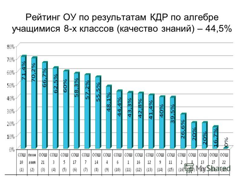 Рейтинг ОУ по результатам КДР по алгебре учащимися 8-х классов (качество знаний) – 44,5%