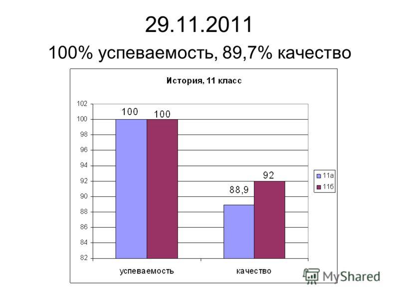 29.11.2011 100% успеваемость, 89,7% качество